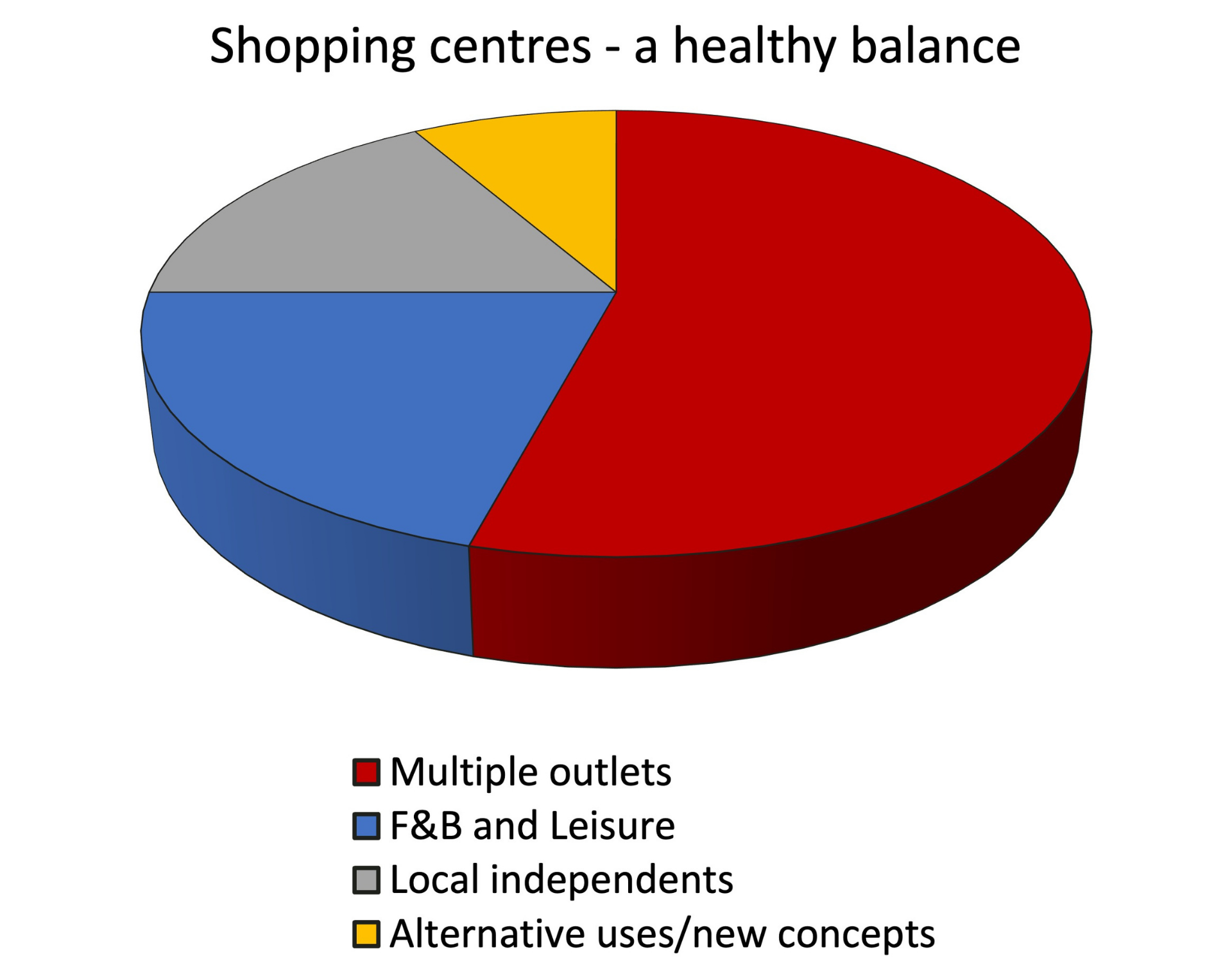 Localisation in Town Centres | Sovereign Centros